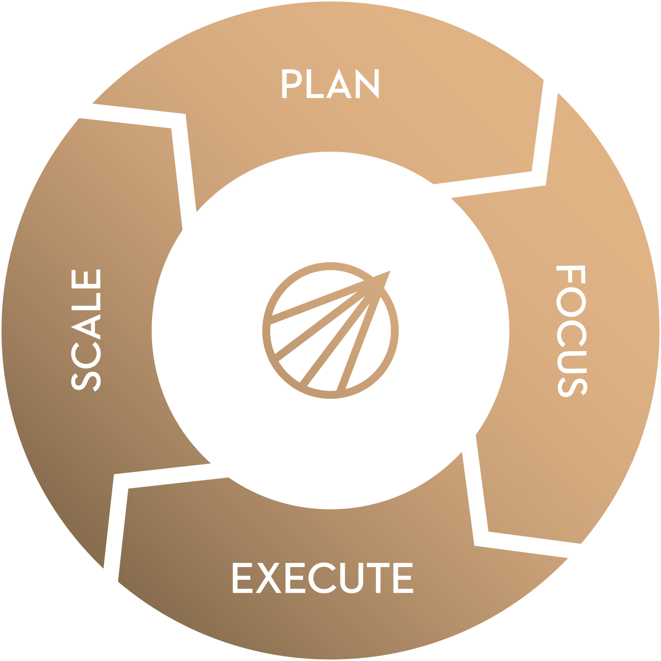 Scale, Plan, Focus, Execute