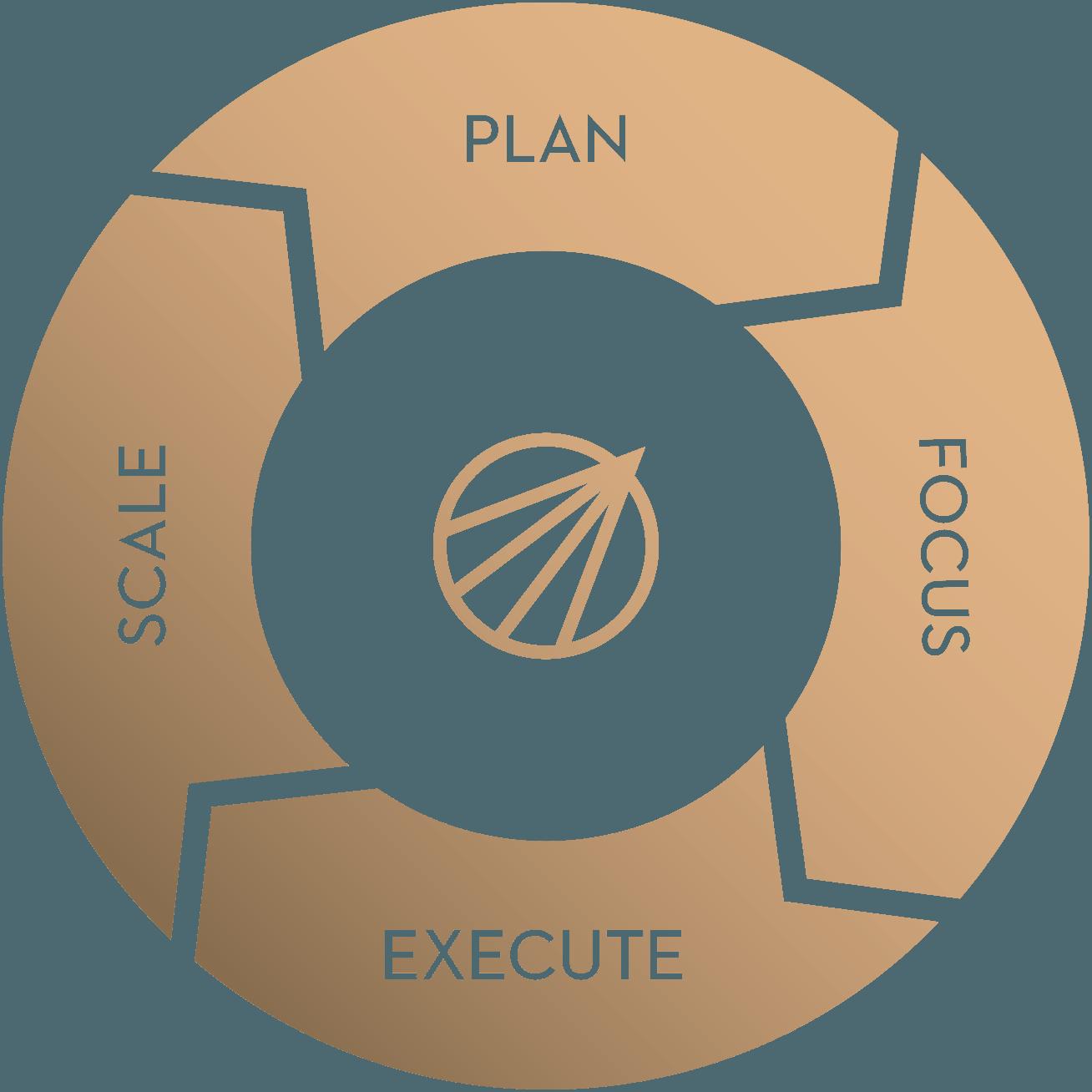 Scale, Plan, Focus, Execute